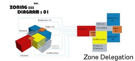 Zone Delegation